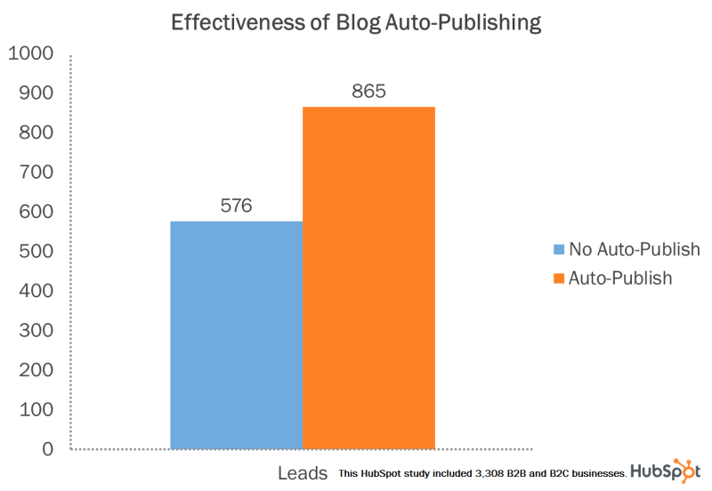 Chart - Effectiveness Of Blog Auto-Posting