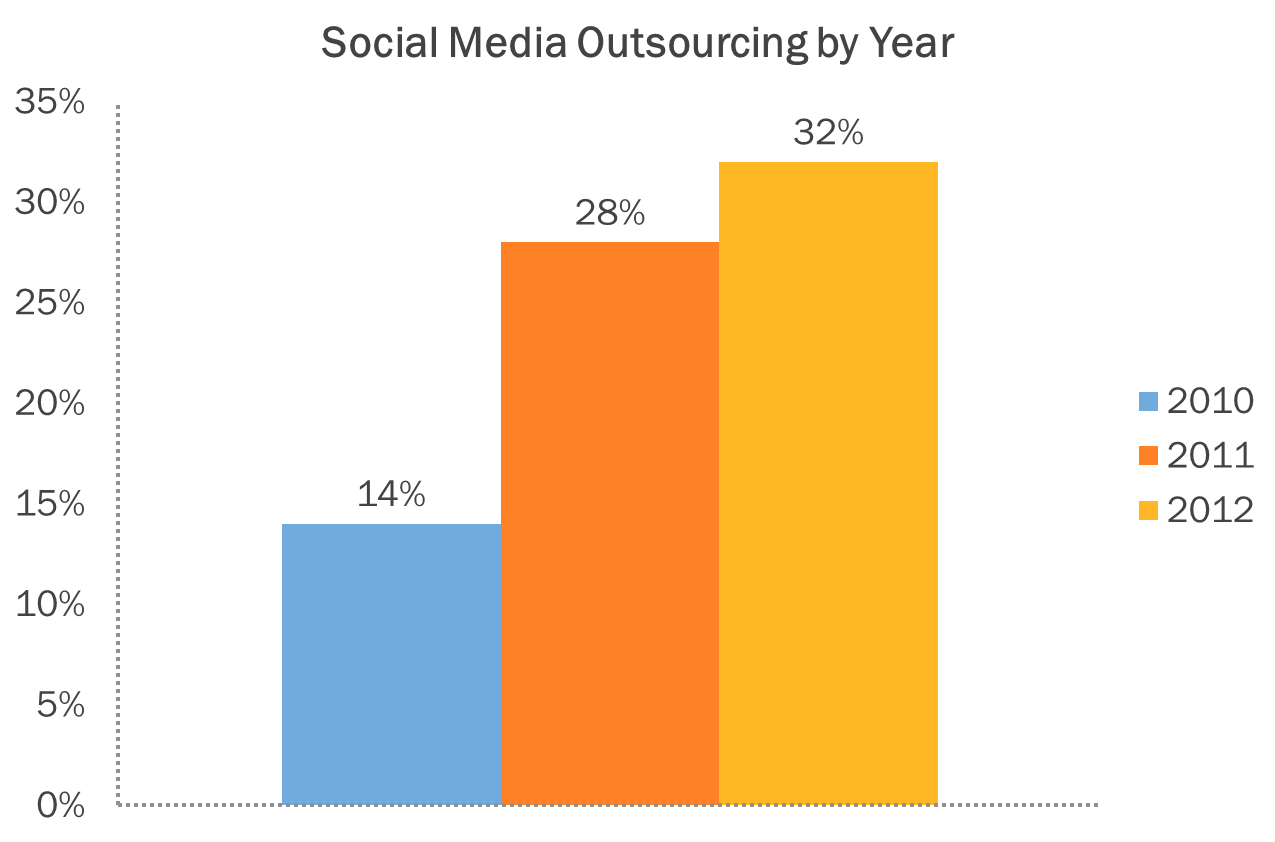 outsourcing social media