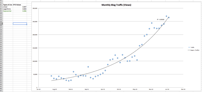 Regression analysis with a trendline on a scatter plot in Excel