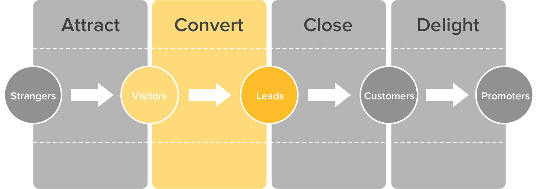 convert-leads-methodology