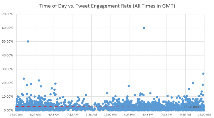 time-of-day-vs-engagement-rate