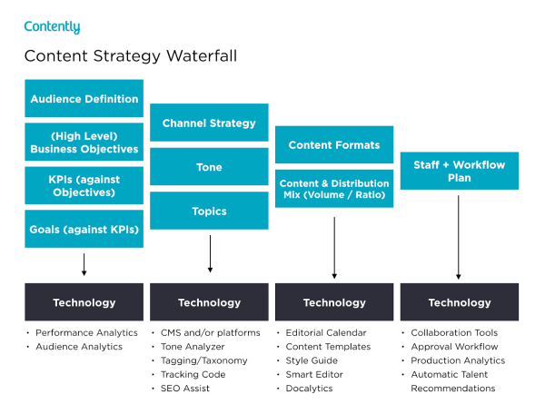 Contently's content strategy waterfall.