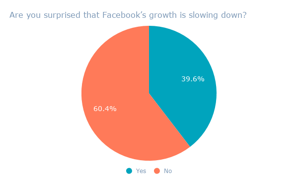 Are you surprised that Facebook's growth is slowing down_