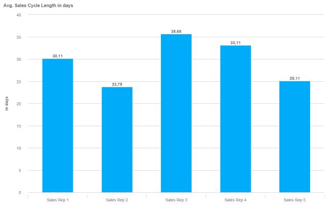 Rapport d'analyse des ventes Durée moyenne du cycle de vente