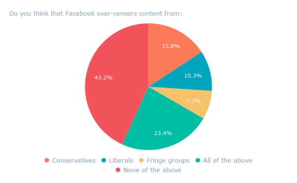 Do you think that Facebook over-censors content from_ (1)