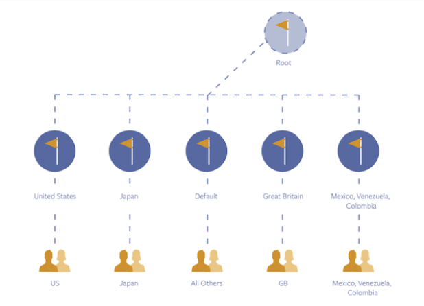 Facebook Global Pages structure