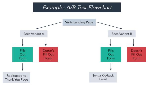A/B test flowchart example
