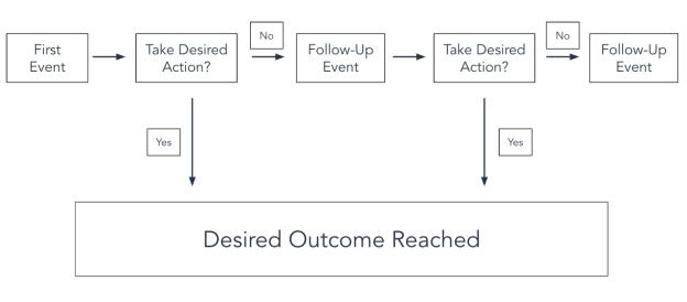 linear flowchart template