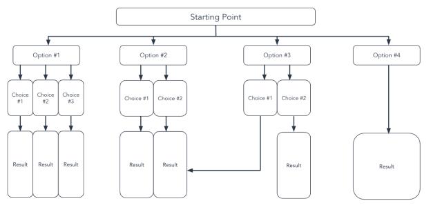 tree flowchart template