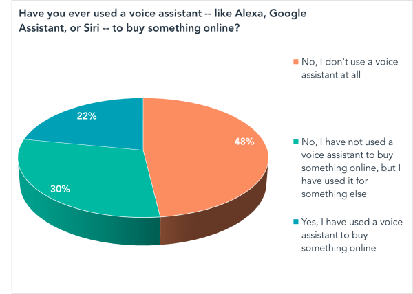 Have you ever used a voice assistant -- like Alexa, Google Assistant, or Siri -- to buy something online?