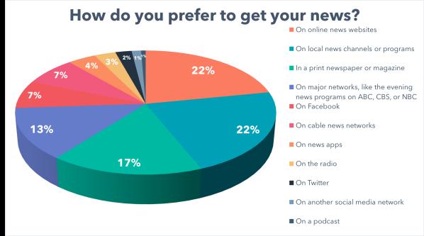 How do you prefer to get your news_US diction