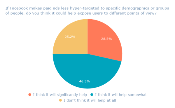 If Facebook makes paid ads less hyper-targeted to specific demographics or groups of people, do you think it could help expose users to different points of view_