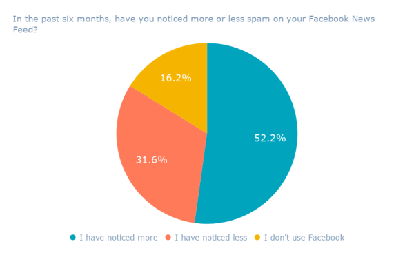 In the past six months, have you noticed more or less spam on your Facebook News Feed_