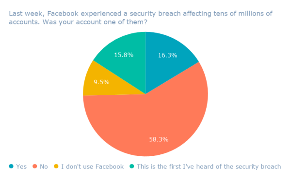 Last week, Facebook experienced a security breach affecting tens of millions of accounts. Was your account one of them_