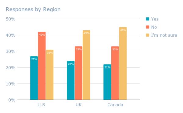 Responses by Region (10)