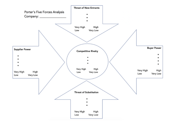 five forces analysis template