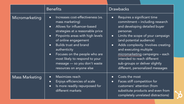 micromarketing benefits and drawbacks