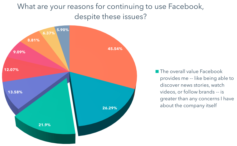 The overall value Facebook provides me -- like being able to discover news stories, watch videos, or follow brands -- is greater than any concerns I have about the company itself