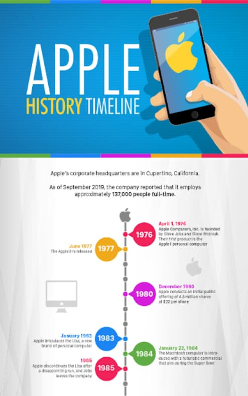 infographic of apple's history