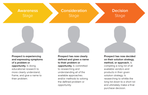 b2b-marketing-buyers-journey-hubspot