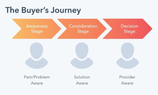 les étapes du parcours de l'acheteur: prise de conscience, réflexion, décision