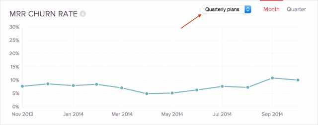 Taux de désabonnement du rapport d'analyse des ventes