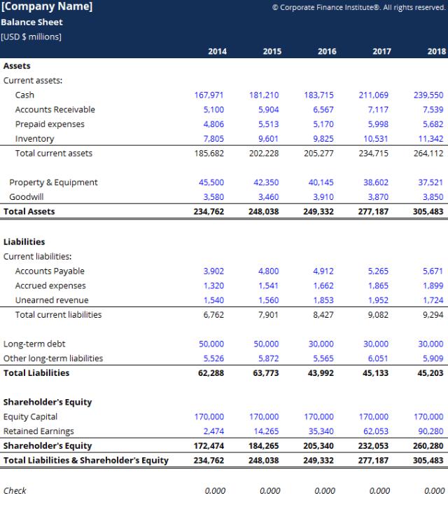 Modèle de bilan par le Corporate Finance Institute