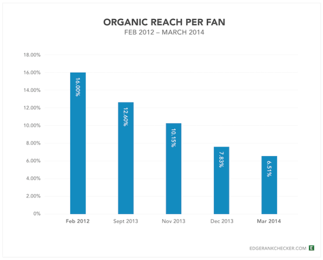 facebook organic reach decline egderank research