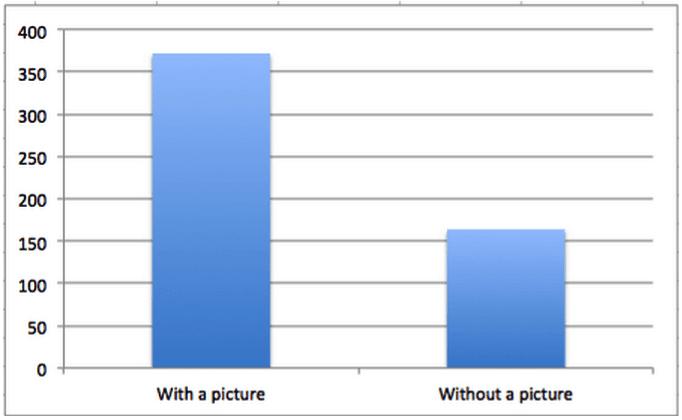 Gráfico de barras que compara la participación de las publicaciones de Facebook con una imagen frente a las publicaciones de Facebook sin una imagen