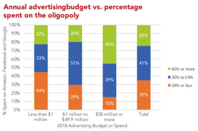 Annual advertising budgets vs. percentage spent on Google Facebook and Amazon Oligopoly