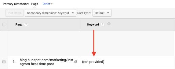 sleutelwoord-niet-ontvangen-google-analytics
