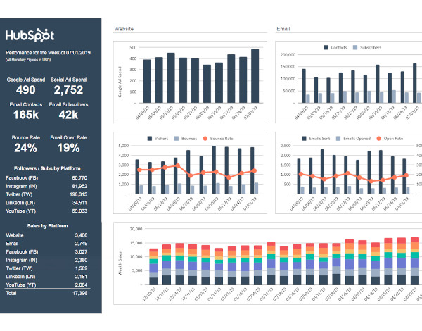 marketing dashboard with performance metrics and colorful bar and line graphs