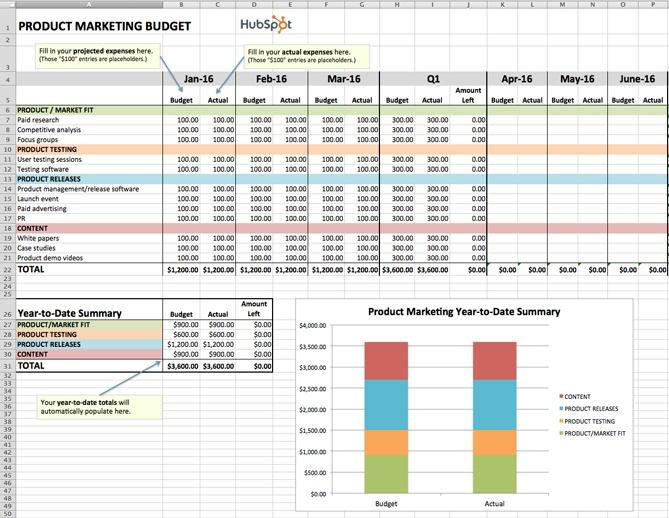 Plantilla de presupuesto de e 39; Excel para la comercialización del producto