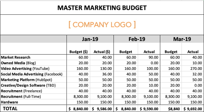 Annual marketing budget template : How To Manage Your Entire Marketing Budget Free Budget Planner Templates