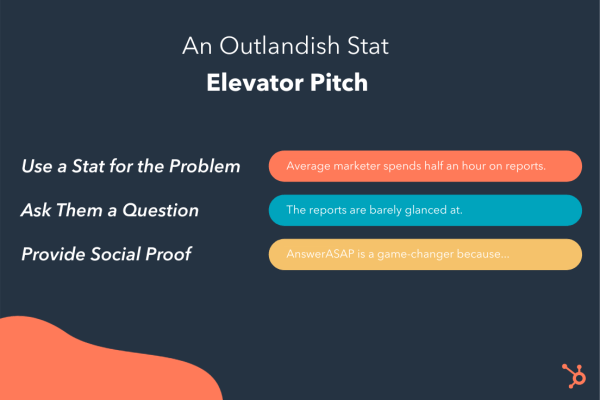 breaking down the statistic elevator pitch example: use a stat for the problem, ask them a question, provide social proof