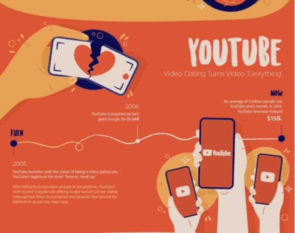 youtube origins infographic