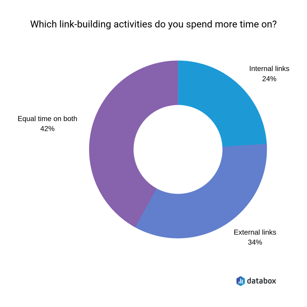 SEOs spend most of their link building time on getting external links