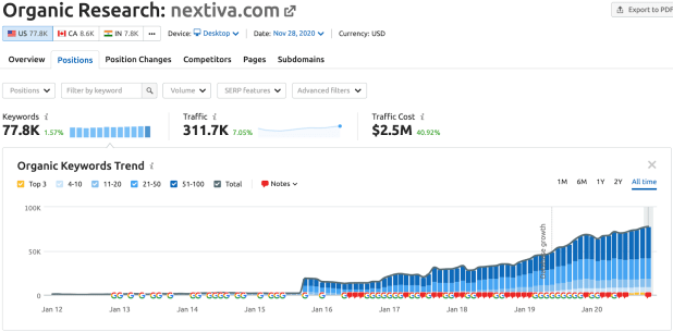 organic research page for nextiva