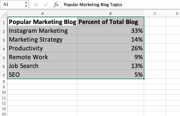 Highlighted columns of data in excel to create a pie chart.