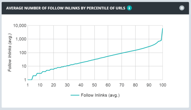 average number of follow inlinks by percentile of urls line graph