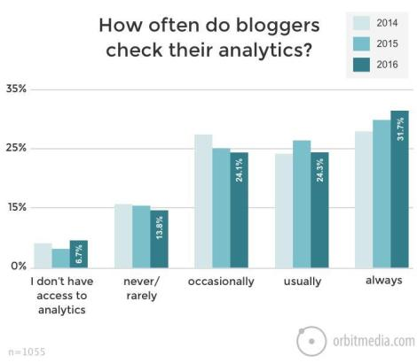 How Good Is Your Web Site? Using Analytics