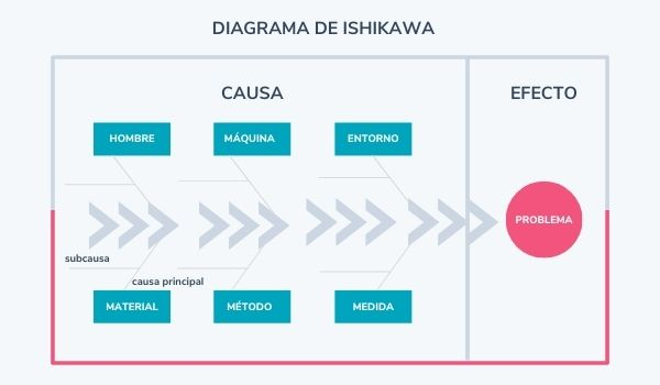 Diagrama de Ishikawa: método para hacer un análisis de riesgos