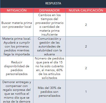 Nueva calificación de riesgos en un análisis de riesgos hecho con la plantilla de HubSpot
