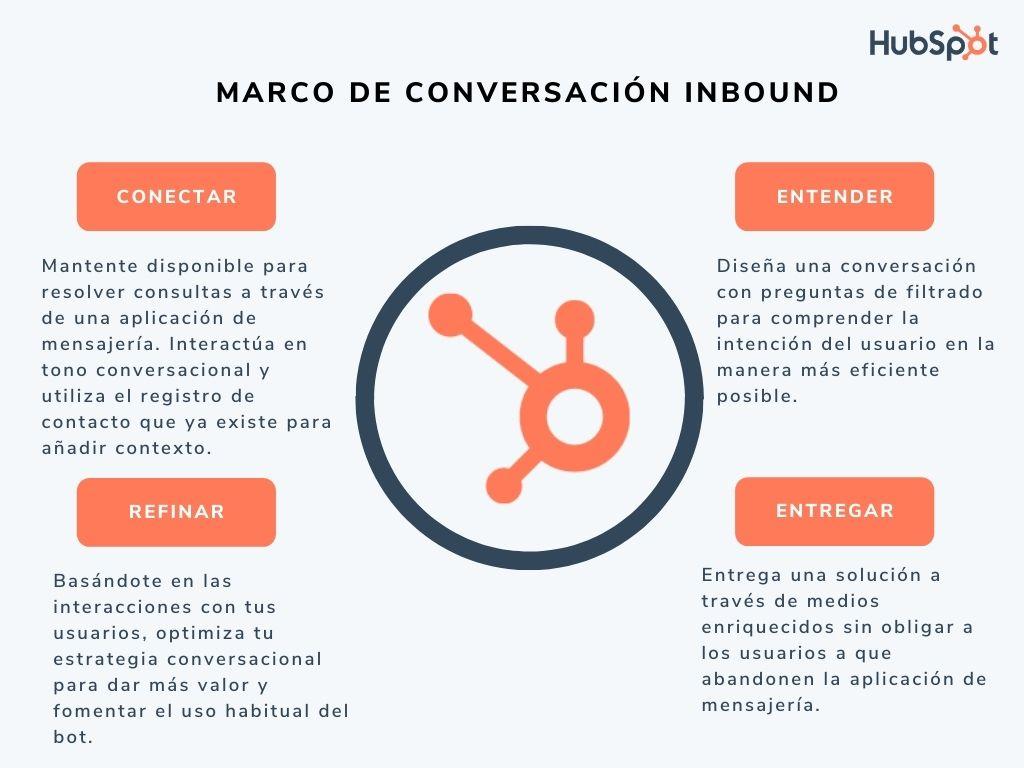 Marco de conversación inbound para diseñar una conversación de chátbot