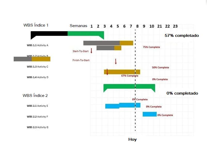 Ejemplo de diagrama de Gantt en Word