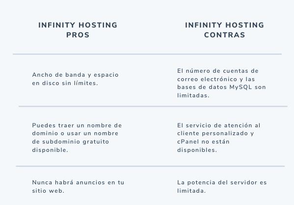 Pros y contras de Infinity Free, sitio de hosting gratuito