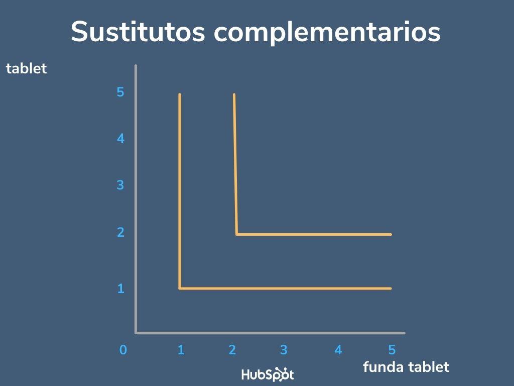 Ejemplo de los tipos de curvas de indiferencia de sustitutos complementarios