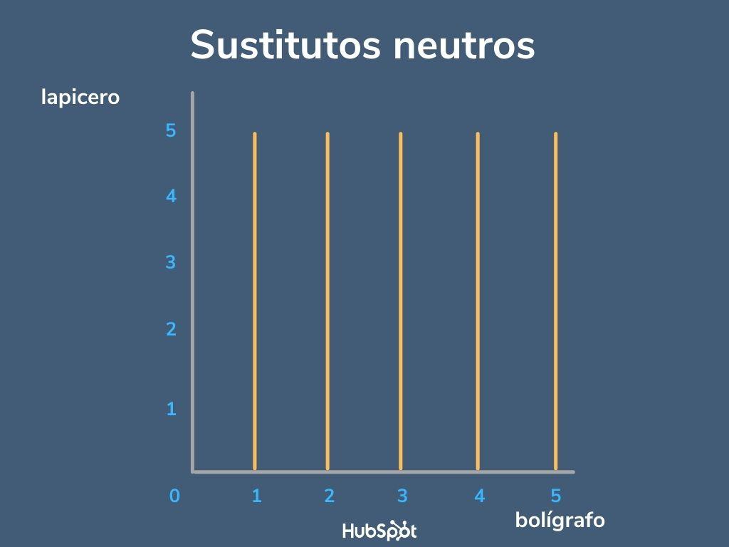 Ejemplo de curvas de indiferencia de sustitutos neutros