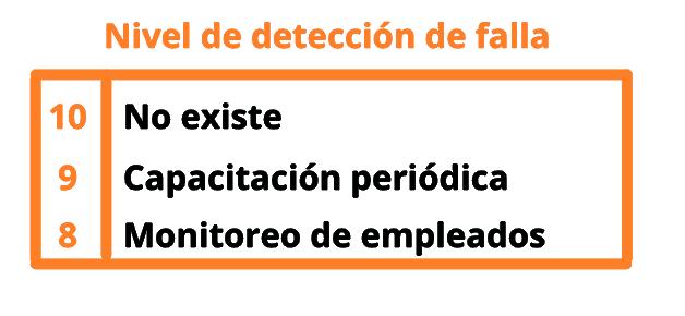 Cómo hacer un AMEF: identifica el nivel de detección