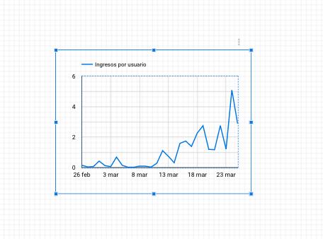 Gráfico de serie temporal con ingresos por usuario